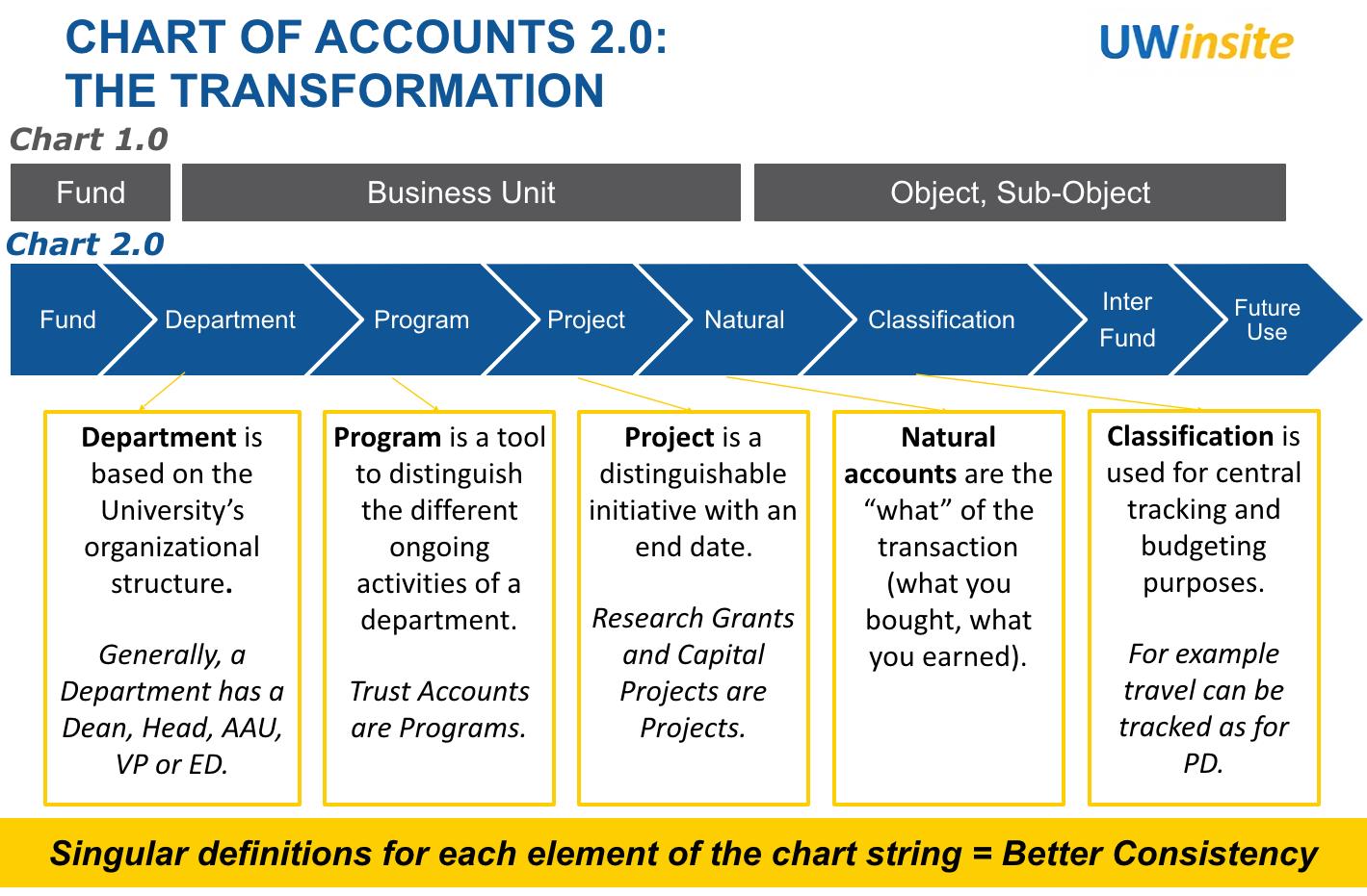 Chart of Accounts Translator   Finance Department