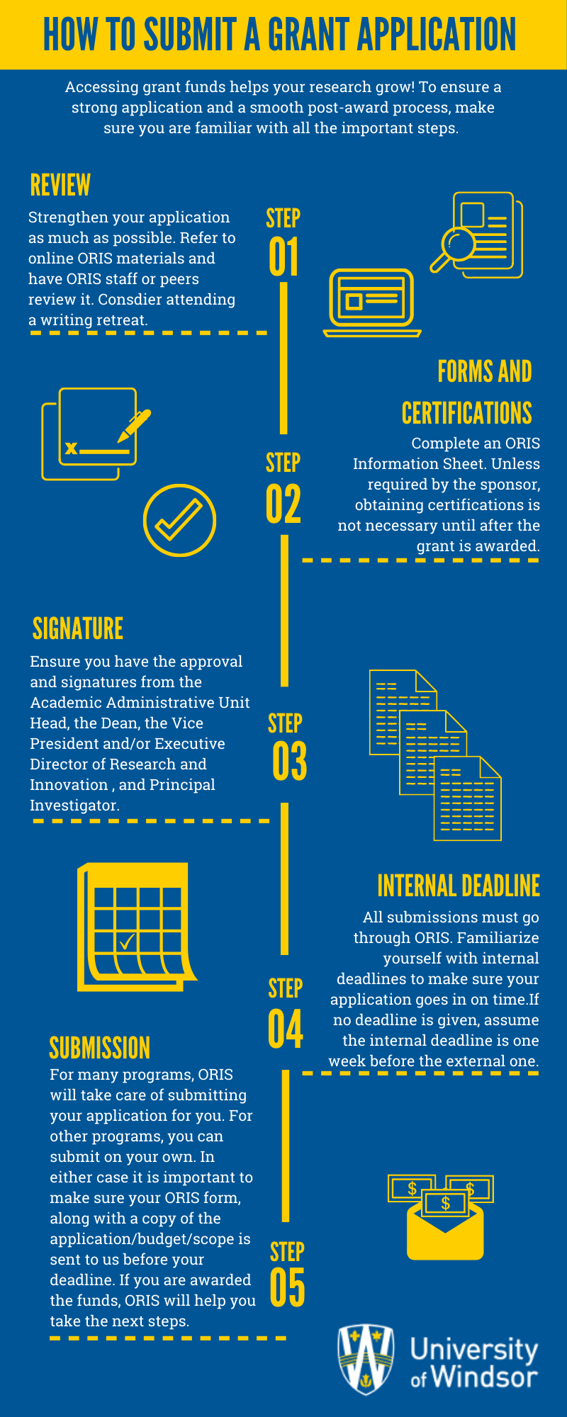 How to Submit a Grant Application