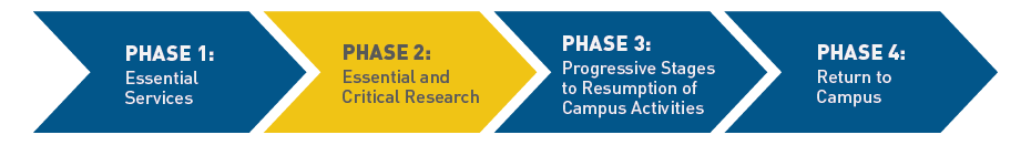 The University of Windsor is currently in Phase 2 of its return to campus framework. Phase 2 includes essential and critical research.