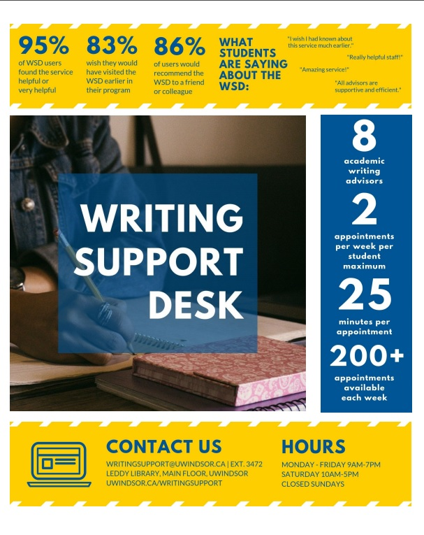 "Writing Support Desk infographic: 95% of users found service helpful, 83% wish they had visited earlier, 86% of users would recommend to a friend. Student testimonials: ""Wish I had known about this service much earlier,"" ""Really helpful staff!"" ""Amazing service!"" ""All advisors are supportive and efficient."" 8 writing advisors, 2 appointments a week, 25 minutes per appointment, 200+ available appointments per week, Contact: Writingsupport@uwindsor.ca ext. 3472, main floor of leddy, uwindsor.ca/writingsupport Hours: Monday-Friday 9-7, Saturday 10-5, Sunday closed."