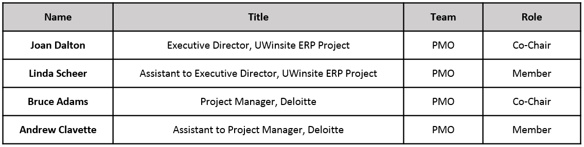 Project Structure   The UWinsite Project