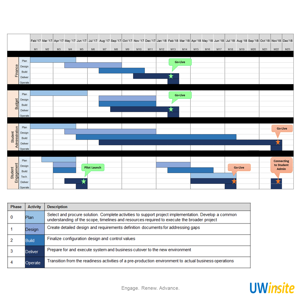 uwinsite timelines the uwinsite project